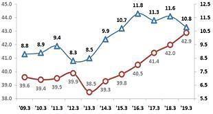 청년 체감 실업률 역대 최고치