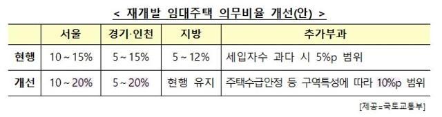 """""""서울·수도권 재개발 임대주택 비율 30%까지 상향"""""""