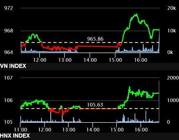 [베트남증시] 오후 장에서 급등한 시장…VN, 마감 직전 상승폭 줄여