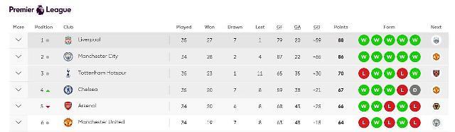 [프리미어리그 순위] 토트넘, 브라이튼전 승리로 3위 유지…현재 1위는 리버풀