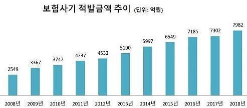 Hàn Quốc: số tiền phát hiện lừa đảo bảo hiểm lên đến gần 800 tỷ won, chỉ là phần nổi của tảng băng chìm