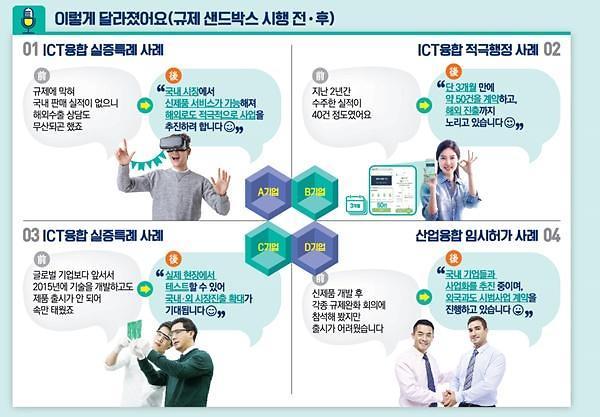 [규제 샌드박스 시행 100일]ICT 분야 신산업 창출 청신호