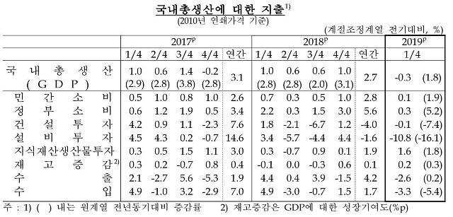 [종합] 반도체 부진·소비 감소에 1분기 경제성장률 금융위기 이후 최저