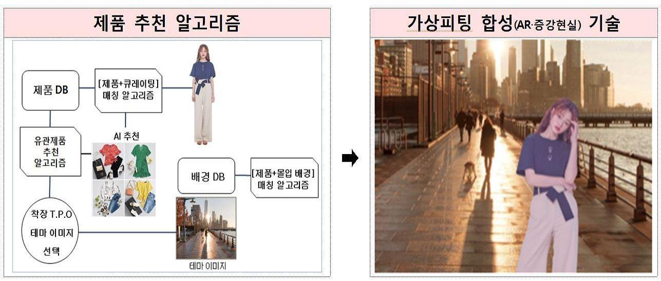 """""""24시간 안에 취향저격 옷 만들어요""""…동대문 패션시장에 디지털을 입히다"""