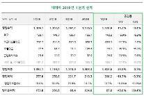 NAVER、1Qの営業益2062億ウォン…前年比19.7%↓