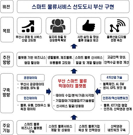 부산시, SW융합클러스터 2.0 사업 주관지자체로 선정