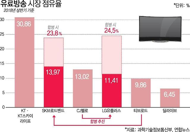 SK텔레콤-KT-LG유플러스 3강 구도로 재편되는 유료방송 시장