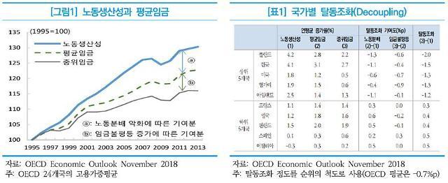 """""""'생산성-임금' 격차 OECD 하위 2위…韓 탈동조화 심각"""""""