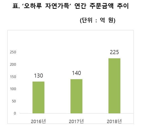 CJ ENM 오쇼핑, '두유 출시'하며 식품PB도 강화