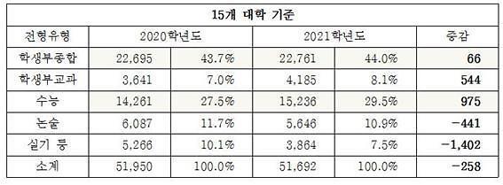 [고등 입시 노트]2021학년도 입시, 서울 상위 15개 대학 수능 975명↑