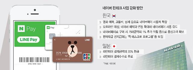 """""""간편결제 시장 잡아라""""...韓-日서 핀테크 사업 확장하는 네이버"""