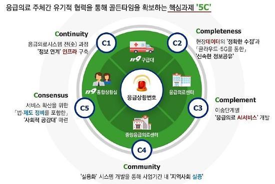 연세의료원 주관 사업단, 5G 확산 'AI 응급의료시스템 개발 사업' 선정