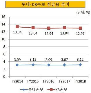 롯데그룹 금융계열사 매각, LIG손보 인수 실패의 나비효과