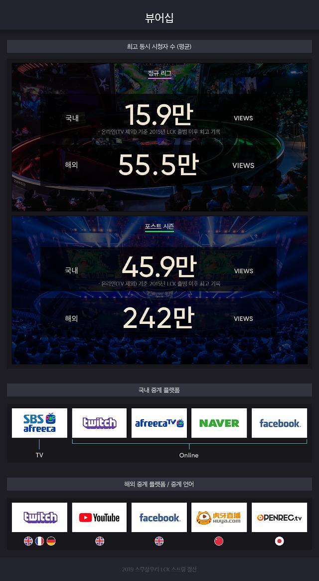 LoL 챔피언스 코리아 전세계 288만명 시청했다