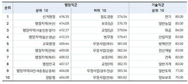 국가직 9급 합격선 역대 최고치…선거행정직 가장 높아
