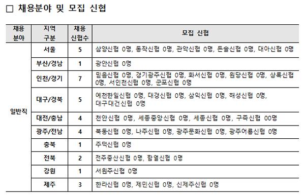 신협, 상반기 신입직원 공동채용… 전국 76명