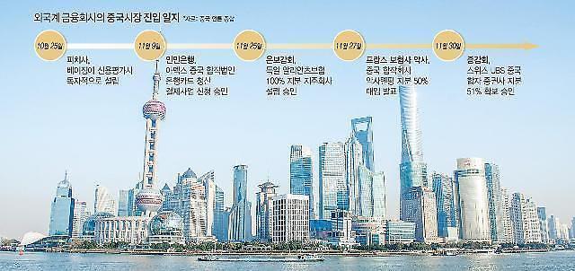 JP모건, 중국 합작운용사 과반 지분 확보 청신호…中 무역협상 성의 표시?