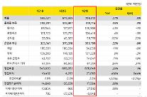 カカオ、1四半期の営業益277億…前年比166%↑