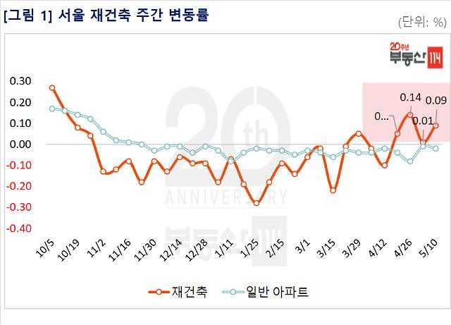 서울 아파트값 25주 연속 하락세...재건축은 4주 연속 상승