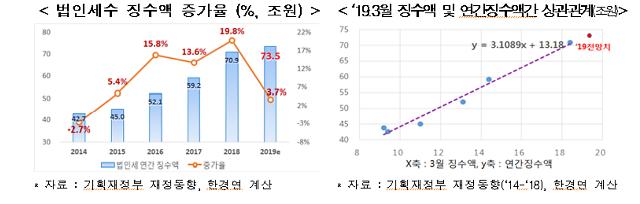 """한경연 """"법인세 증가율, 기업 이익 증가율 크게 상회"""""""