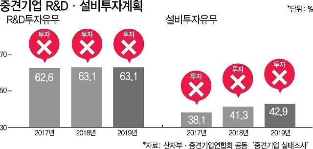 [피터팬 중견기업 ②] 성장하면 오히려 페널티…규제로 몸살 앓는 중견사