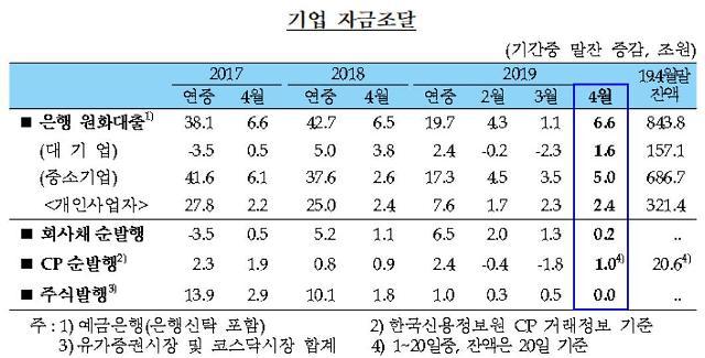 은행 중소기업대출 전월비 5조원 ↑…잔액 686.7조