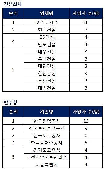 포스코건설·한국전력, 산재 사망자 최다 업체