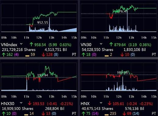 [베트남증시] 은행株 강세에 VN 연일 상승…하노이 시장은 추락