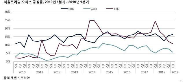 여의도 공실률 2014년 이래 최저점 기록