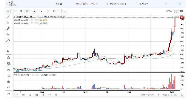 Ripple暴涨超20% 比特币交易达940万韩元 上涨的理由是?