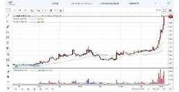 .Ripple暴涨超20% 比特币交易达940万韩元 上涨的理由是?.