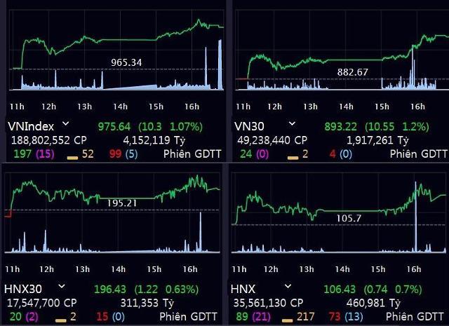 [베트남증시] '살아난 은행株' VN, 4거래일 연속 상승…970선 돌파