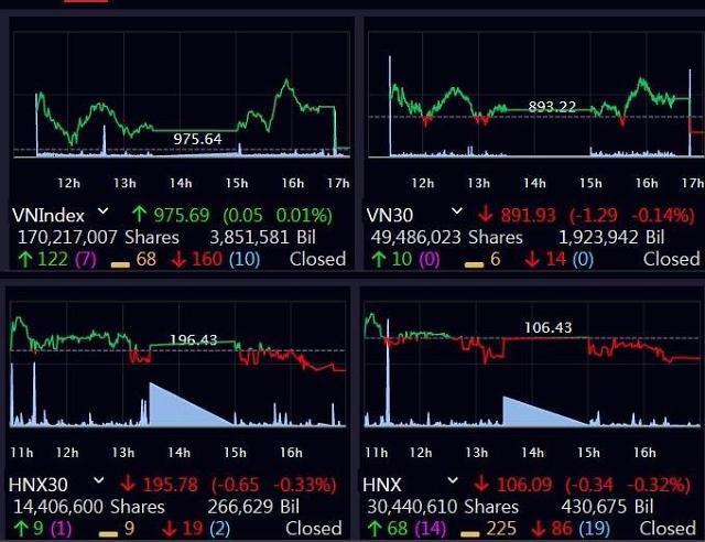 [베트남증시] 빈그룹(VIC), SK그룹 투자 유치에 5일 연속 상승…VN지수, 보합권