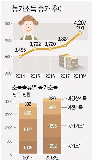 [농식품부-아주경제 공동기획]촘촘한 소득안전망…농가소득 5000만원 시대 앞당긴다
