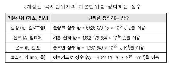 질량·전류·온도·물질량 단위 정의 바뀐다···국가표준기본법 시행령 개정