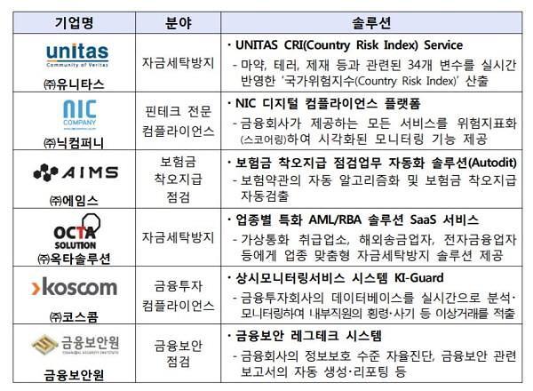 금감원, 23일 레그테크·섭테크 쇼케이스 개최
