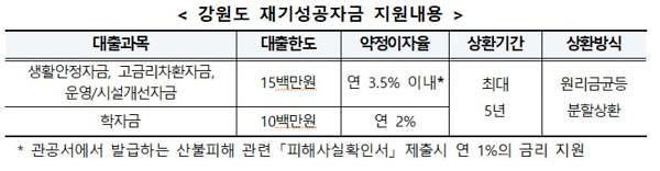 신용회복위원회, 강원도민에 재기성공자금 20억 지원
