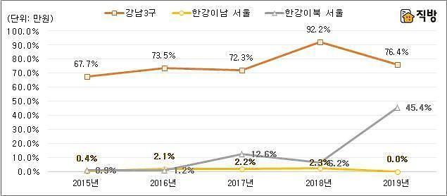 首尔公寓售价超过9亿韩元的一半超过江南 扩散到麻浦龙山城东等汉江以北