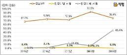 .首尔公寓售价超过9亿韩元的一半超过江南 扩散到麻浦龙山城东等汉江以北.