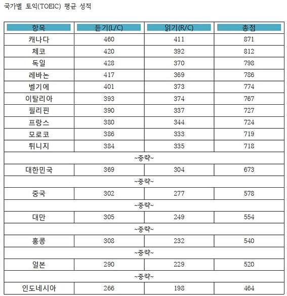 작년 한국 토익 평균 673점…일본보다 153점 높아