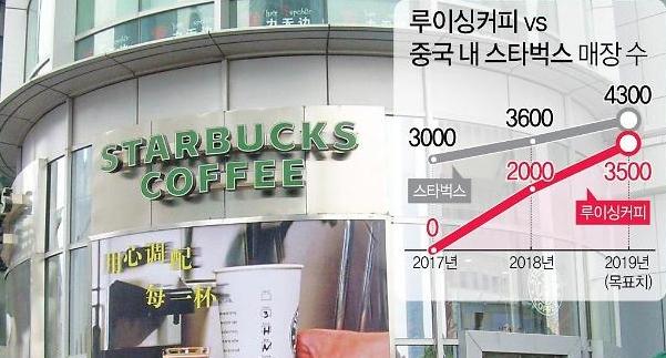 스타벅스 대항마 루이싱커피, 中커피시장 삼키나