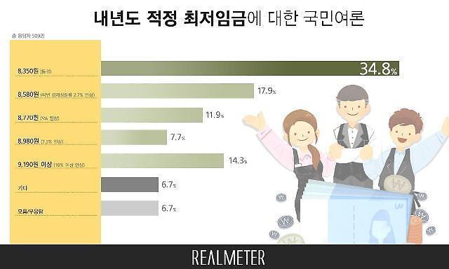 """10名韩国国民中有3名认为""""明年将上调最低工资冻结"""""""