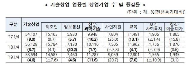 1분기 기술창업 5만8694개…2016년 이후 최고치