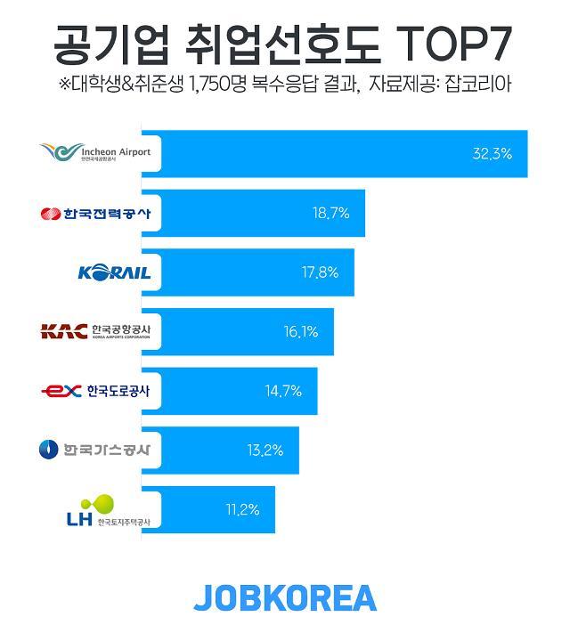 취업 선호 공기업 1위 인천국제공항공사…최대 장점 '고용 안전성'