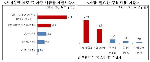 """중소기업 10곳 중 7곳 """"내년 최저임금 동결해야"""""""