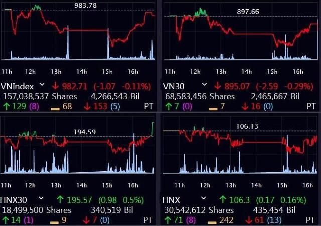 [베트남증시] 은행·석유株 '악재'…VN지수, 3거래일 연속 하락