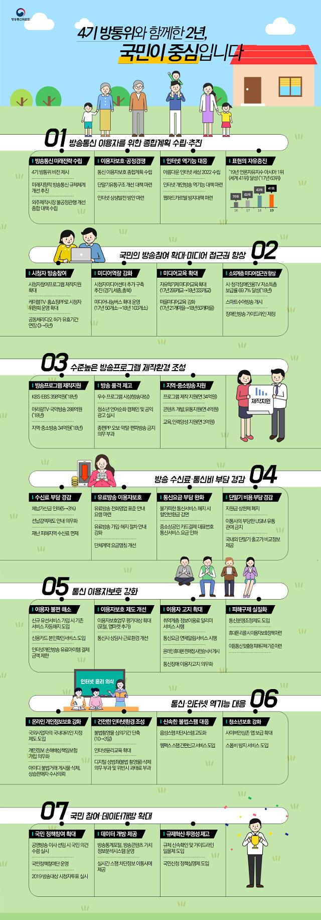 '방송통신 국민정책참여단' 출범, 방통위 추진 과제 해결사로 나선다