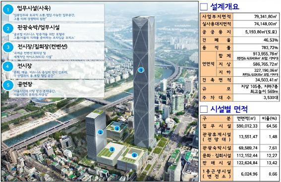 서울 삼성동 현대차 GBC 이르면 연내 착공...도시관리계획 변경절차 마무리