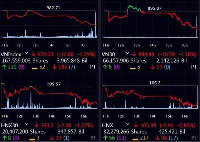 [베트남증시] 또 은행·석유株…VN, 1.29% 급락 '980 붕괴'