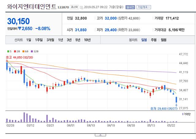 꺼지지 않는 버닝썬 게이트, YG엔터테인먼트 3만원도 위태
